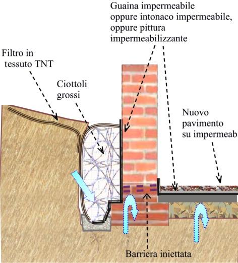 Rivestimenti in pietra umidit di risalita - Come eliminare l umidita in casa ...